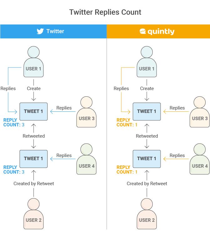 Twitter_Replies_Count_diagram.png